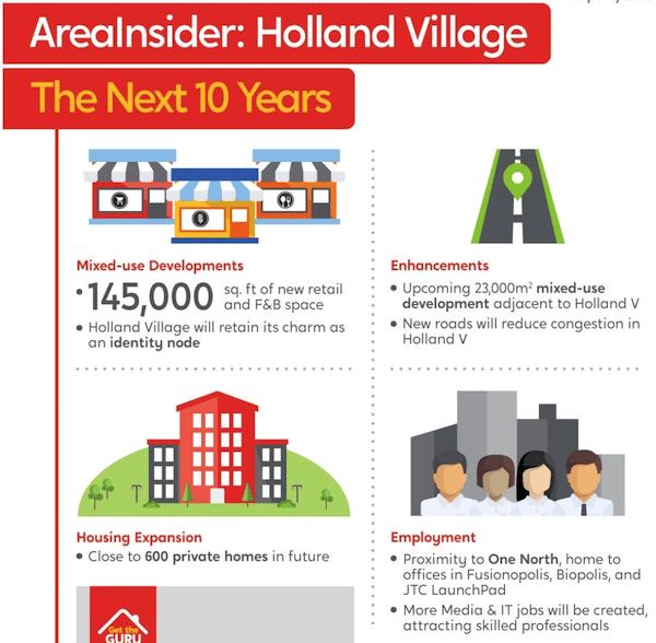 Holland Village Master Plan